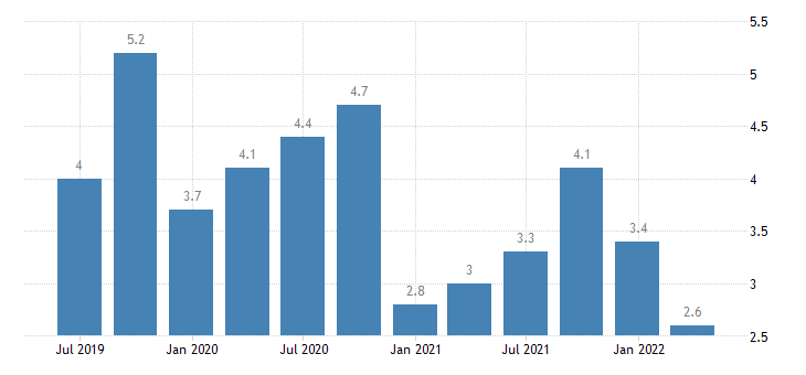 greece current account debit on primary income eurostat data