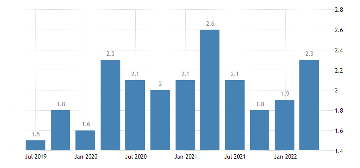 greece current account debit on secondary income eurostat data