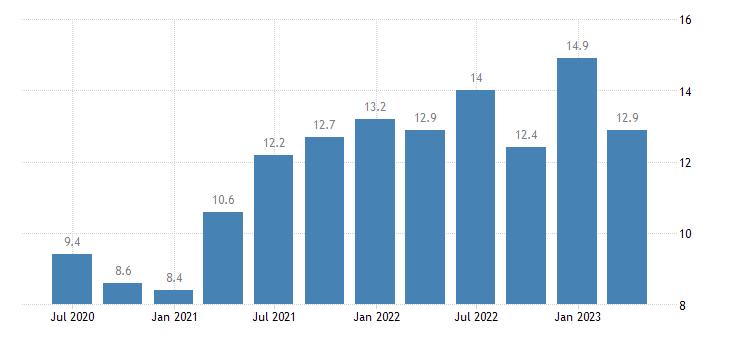 greece current account debit on services eurostat data