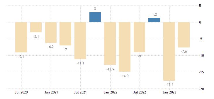 greece current account net balance eurostat data
