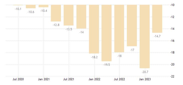 greece current account net balance on goods eurostat data