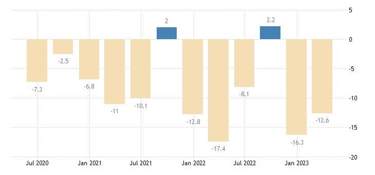 greece current account net balance on goods services eurostat data
