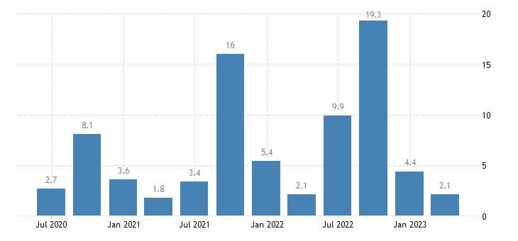 greece current account net balance on services eurostat data