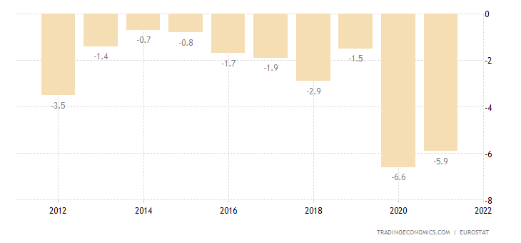 Greece Current Account to GDP