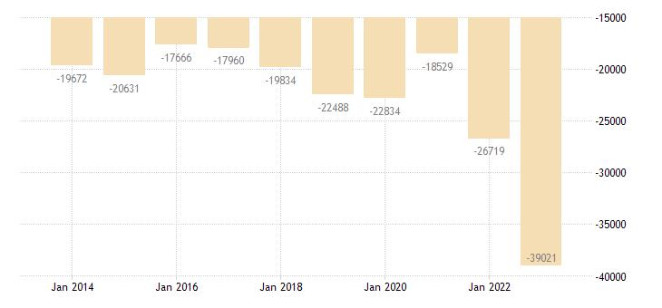 greece current account transactions on goods balance eurostat data