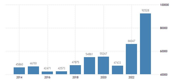 greece current account transactions on goods debit eurostat data