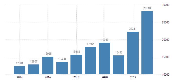 greece current account transactions on services debit eurostat data