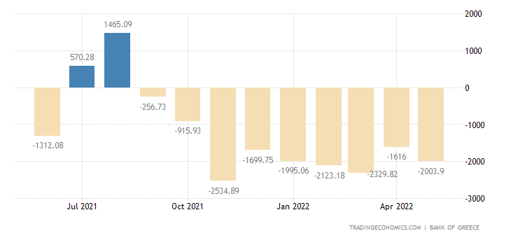 Greece Current Account