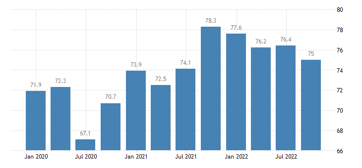 greece current level of capacity utilization in manufacturing industry eurostat data