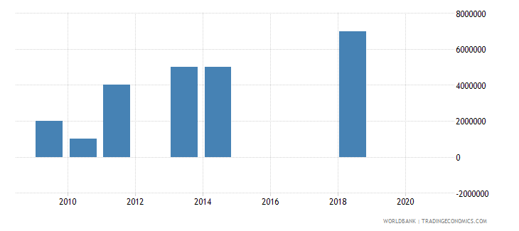 greece customs and other import duties current lcu wb data