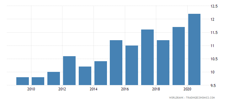 greece death rate crude per 1 000 people wb data
