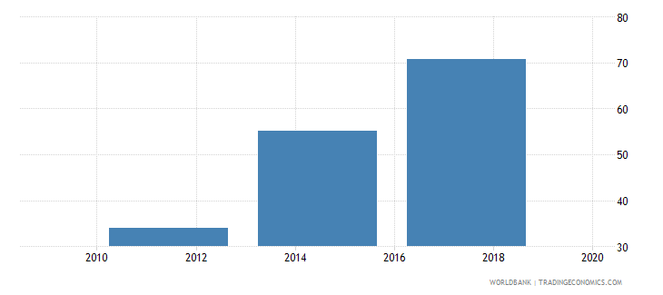 greece debit card percent age 15 wb data