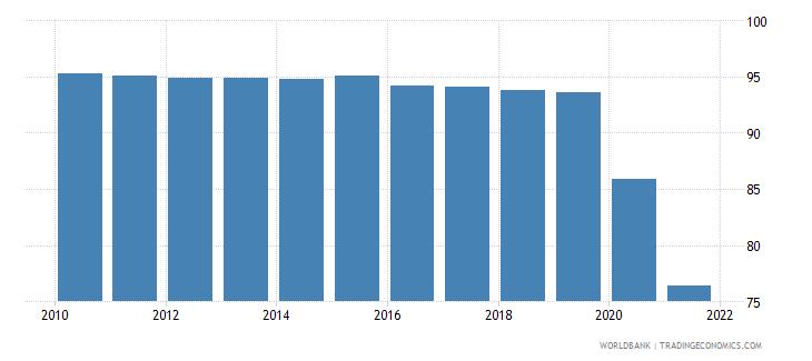 greece deposit money bank assets to deposit money bank assets and central bank assets percent wb data