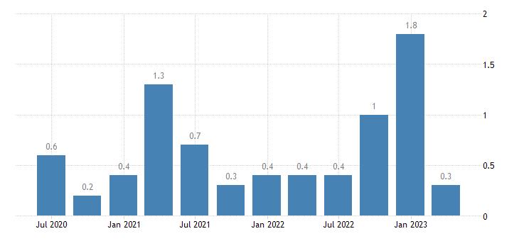 greece direct investment abroad assets eurostat data
