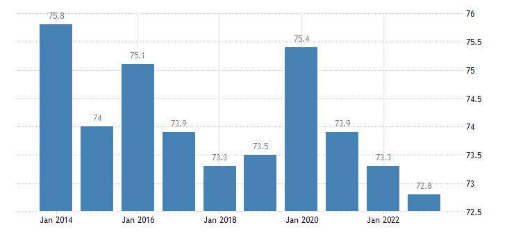 greece distribution of population owner eurostat data