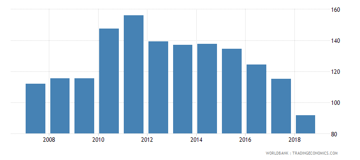 greece domestic credit provided by banking sector percent of gdp wb data