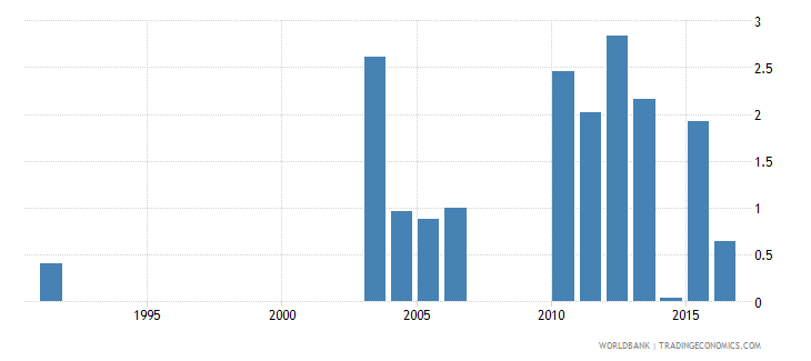 greece drop out rate from grade 1 of primary education female percent wb data