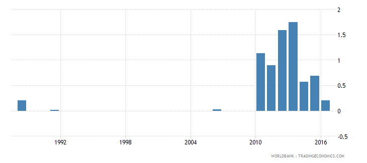 greece drop out rate from grade 3 of primary education female percent wb data