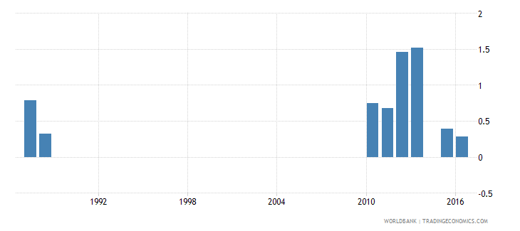 greece drop out rate from grade 4 of primary education female percent wb data