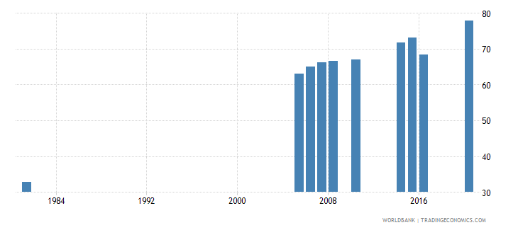 greece educational attainment at least completed lower secondary population 25 male percent cumulative wb data