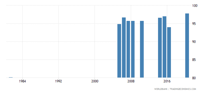 greece educational attainment at least completed primary population 25 years male percent cumulative wb data