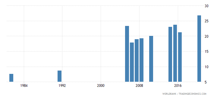 greece educational attainment at least completed short cycle tertiary population 25 total percent cumulative wb data