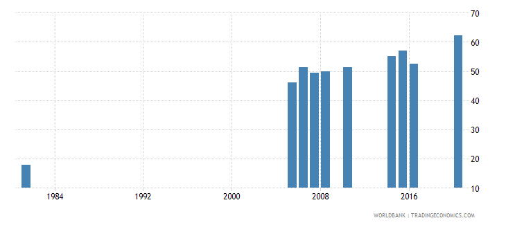 greece educational attainment at least completed upper secondary population 25 female percent cumulative wb data
