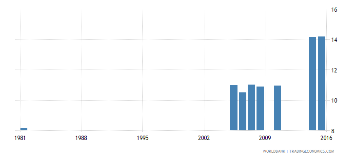 greece educational attainment completed lower secondary population 25 years male percent wb data