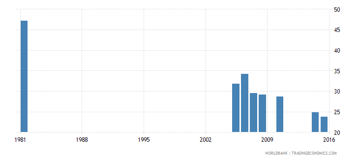 greece educational attainment completed primary population 25 years male percent wb data