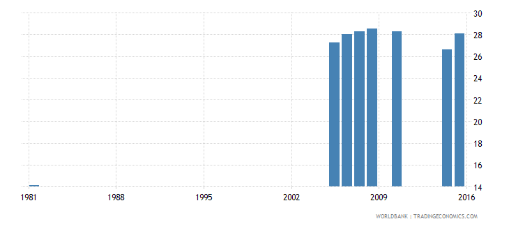 greece educational attainment completed upper secondary population 25 years male percent wb data