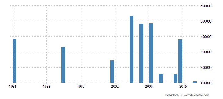 greece elderly illiterate population 65 years both sexes number wb data