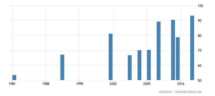 greece elderly literacy rate population 65 years female percent wb data
