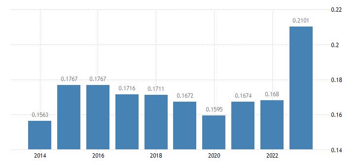 greece electricity prices medium size households eurostat data