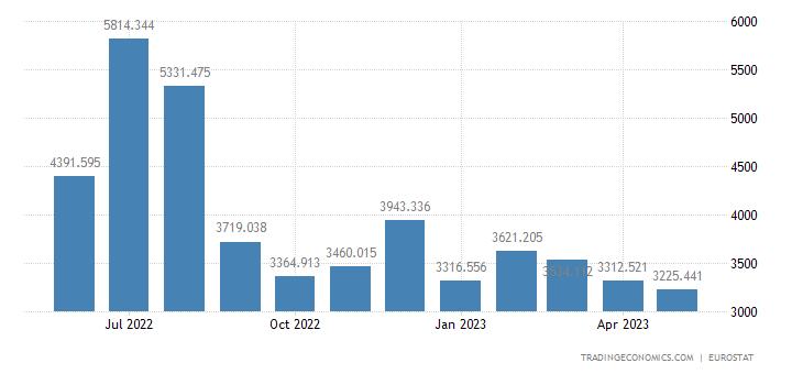 Greece Eletricity Production