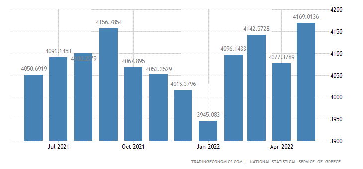 Greece Employed Persons