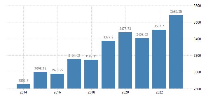 greece employees domestic concept eurostat data