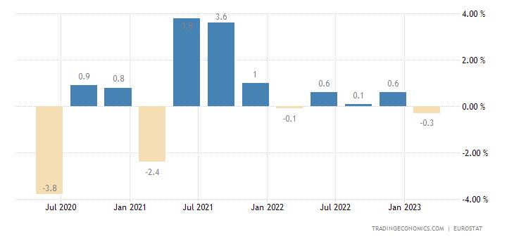 Greece Employment Change