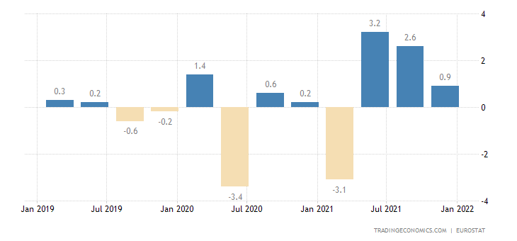 Greece Employment Change