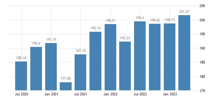 greece employment construction eurostat data