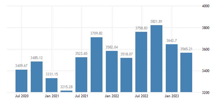 greece employment domestic concept employees domestic concept eurostat data