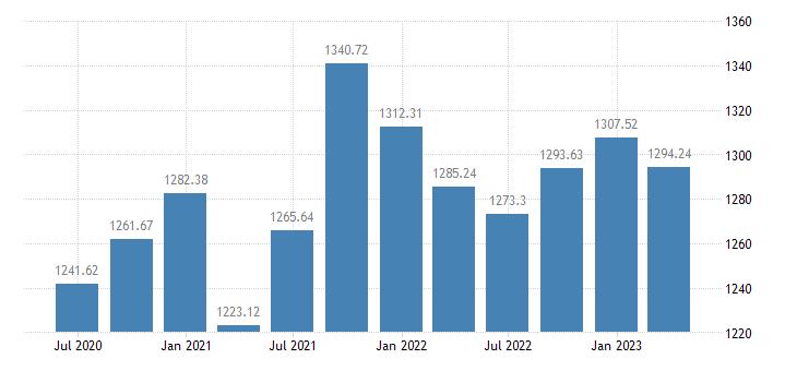 greece employment domestic concept self employed domestic concept eurostat data