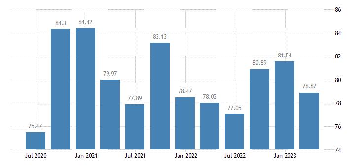 greece employment financial insurance activities eurostat data