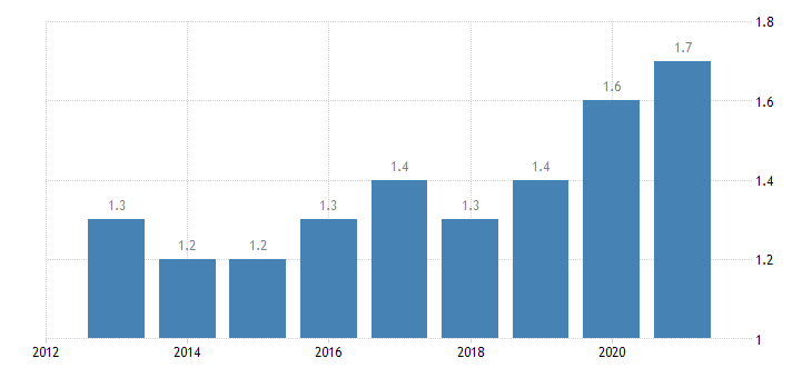 greece employment in high medium high technology manufacturing knowledge intensive services high medium high technology manufacturing eurostat data