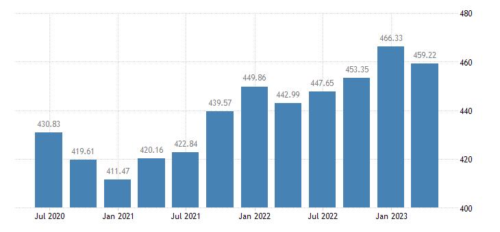 greece employment industry except construction eurostat data