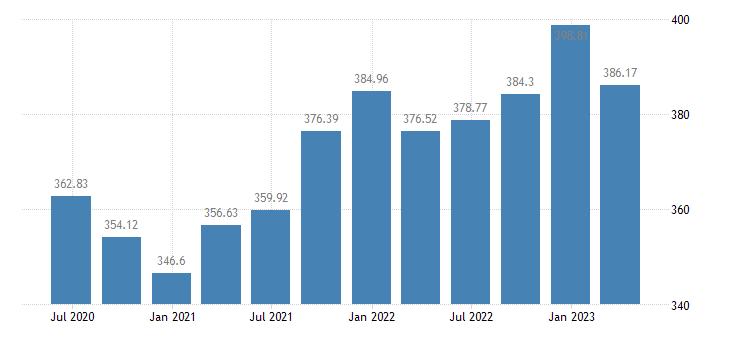 greece employment manufacturing eurostat data
