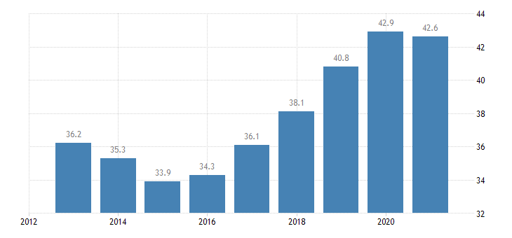 greece employment rate from 55 to 64 years eurostat data