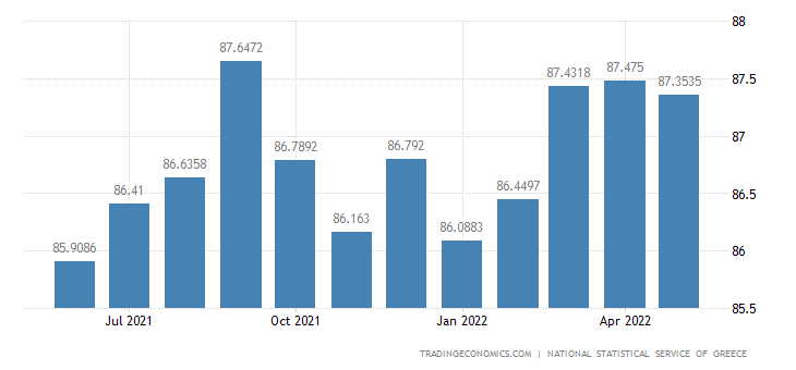 Greece Employment Rate