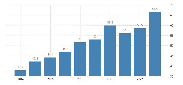 greece employment rates of recent graduates females eurostat data