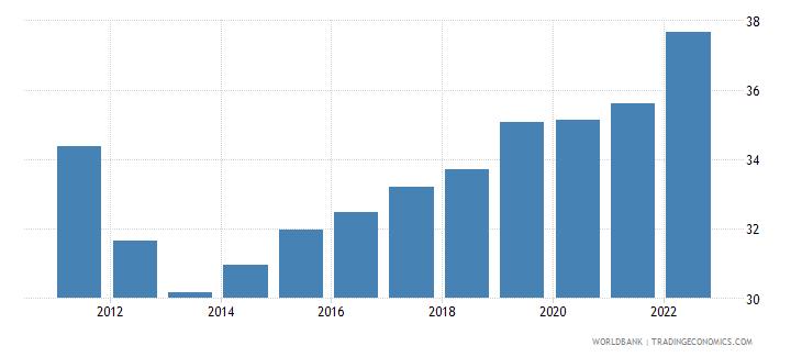 greece employment to population ratio 15 plus  female percent wb data