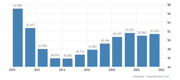 greece employment to population ratio 15 plus  male percent wb data